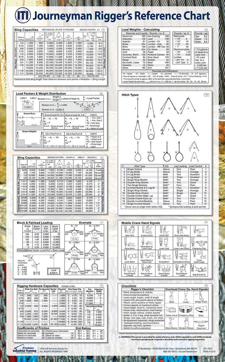 Crane Wire Rope Capacity Chart - The Best Crane 2018
