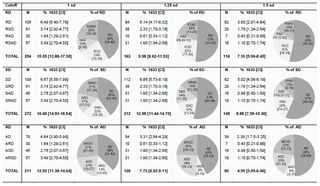 Specific Learning Disorder: Prevalence and Gender Differences