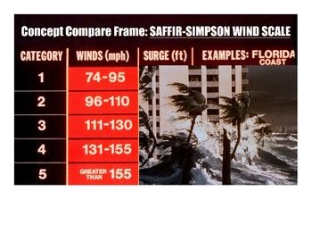 #ConceptComparison frame to help Ss contrast #hurricane wind speed and air pressure on the Saffir-Simpson Scale