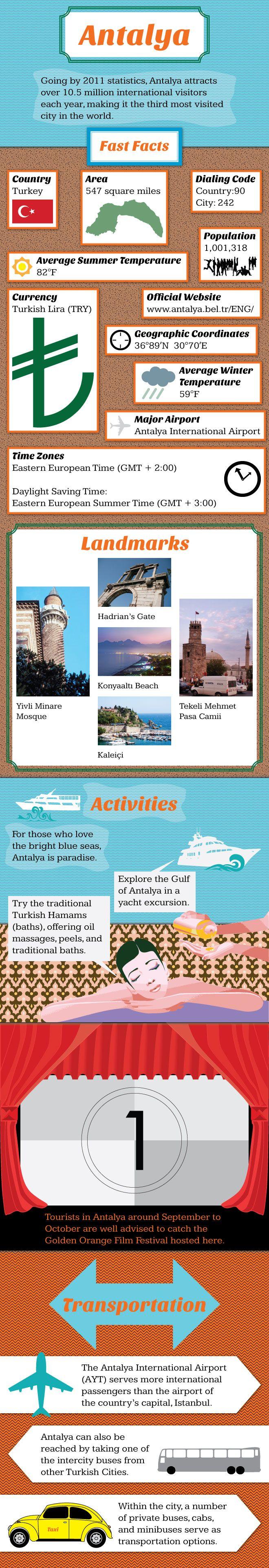 Antalya #Travel #Infographic http://travel.mapsofworld.com/infographics/antalya