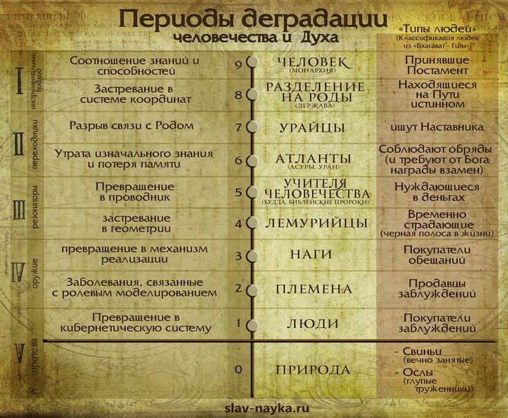 Периоды деградации духа