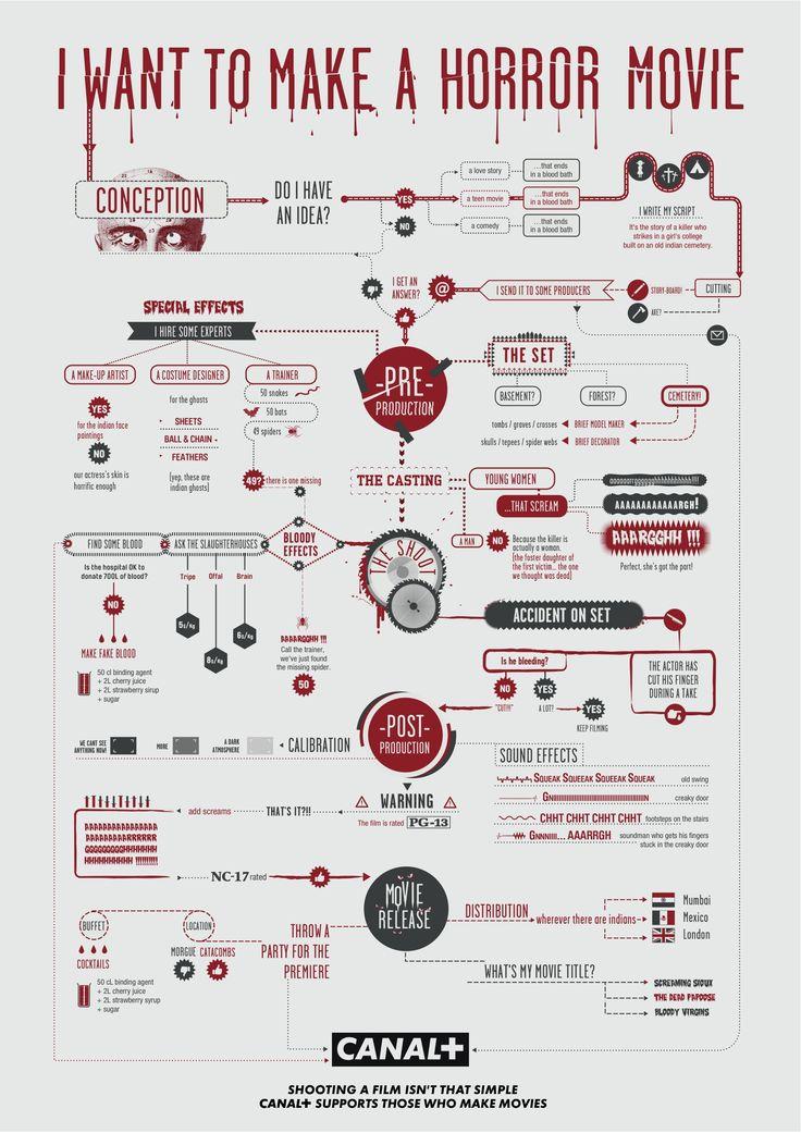 Canal+ enseña a hacer películas con infografías - Yorokobu