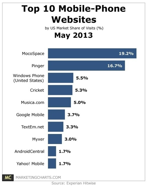 Top 10 #Mobile Phone Websites – May 2013