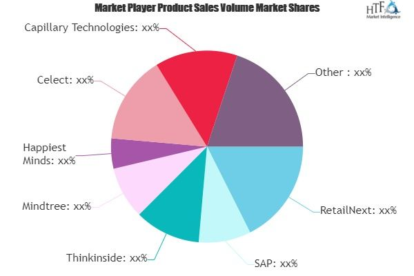 In Store Analytics Market Sees Momentum In 2020 Charts Graphs
