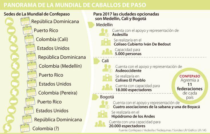 Medellín, Bogotá y Cali pujan por ser la sede de La Mundial equina 2017