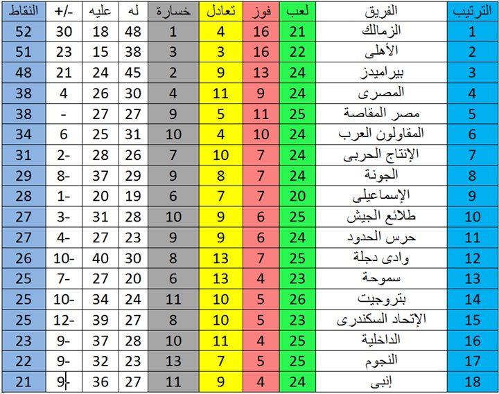 جدول ترتيب الدوري العام المصري بعد فوز الأهلي برباعية اليوم Periodic Table Diagram