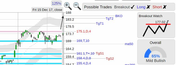 StockConsultant.com - $AAPL (AAPL) Apple stock strong bounce off 169 triple support, top of range breakout watch w/ volume 45% above normal, analysis chart