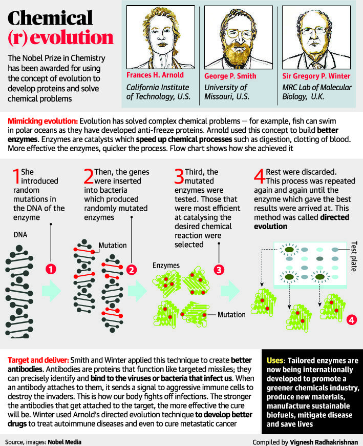Image View Nobel prize in chemistry, Latest business