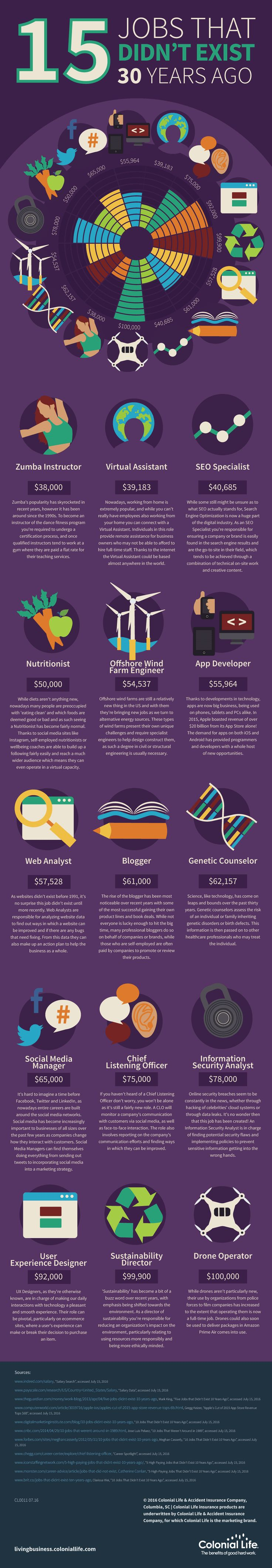17 best ideas about midlife career change how to 15 jobs that didn t exist 30 years ago infographic