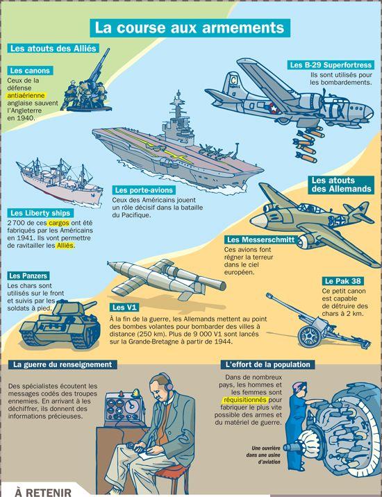 Fiche exposés : La course aux armements                                                                                                                                                                                 Plus