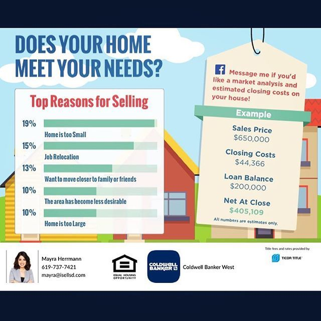 What are your motivations to sell this year? Call me today to go over them and let's make your next move together! Mayra Herrmann 619-737-7421 🙋🏻🏡❤️ #motivation #resolution #mayrasdrealtor . .  #RealEstate #Realtor #Casa #Home #SanDiego #Compra #Venta #CBW #Relocating #HomeforSale #Coronado #LaJolla #Luxury #NewHome  #TuCasa #Eastlake #hillcrest #Condos #NewProperty #LuxuryRealEstate #Design #MillionDollarHomes #Millennials #ChulaVista #RanchodelRey #northpark #isellsd #lajollalocals…