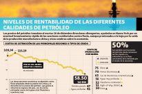 Rentabilidad del petróleo