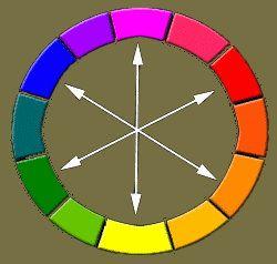 Cercle chromatique et théorie des couleurs.