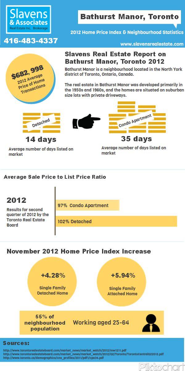 Bathurst Manor Infographic