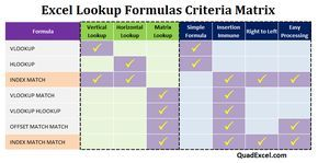 If your intent is to someday become an Excel power user, you will need a solid understanding of all the lookup formulas available to you. Below is list of the most popular Excel lookup formulas with tutorials linked as reference.