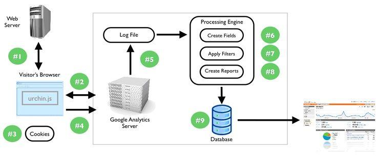 Image result for data flow diagram google analytics | 386