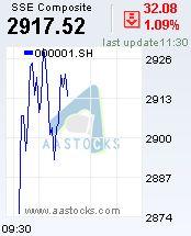 Aspen NASDAQ Financial Network (AAStocks Financial Network) AASTOCKS.com - in tempo reale le quotazioni di borsa e HK HK Stock Libera Citazione