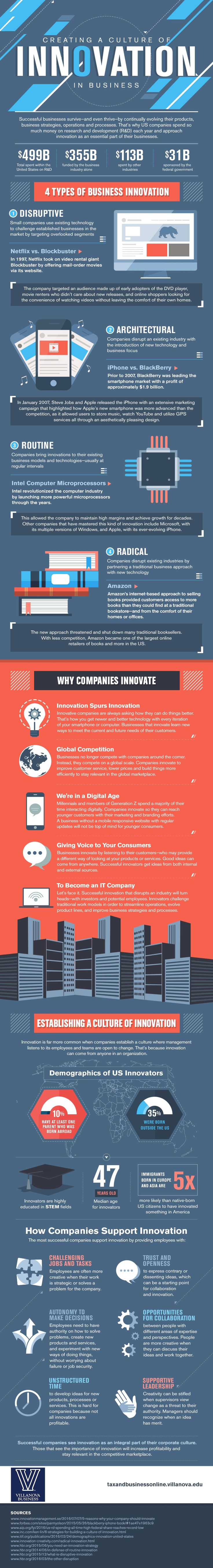 Infographic Of The Day: Creating A Culture Of Innovation In Business