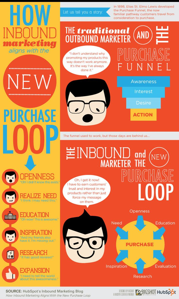 Is the Purchase Funnel dead? [Infographic] - Bigshot Interactive
