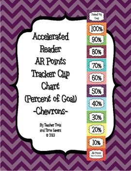 Accelerated Reader (AR) Points - Percent of Goal Clip Char