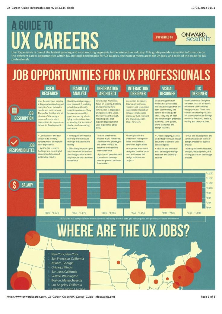 20 best UX portfolio Data images on Pinterest Ux design - ux designer job description