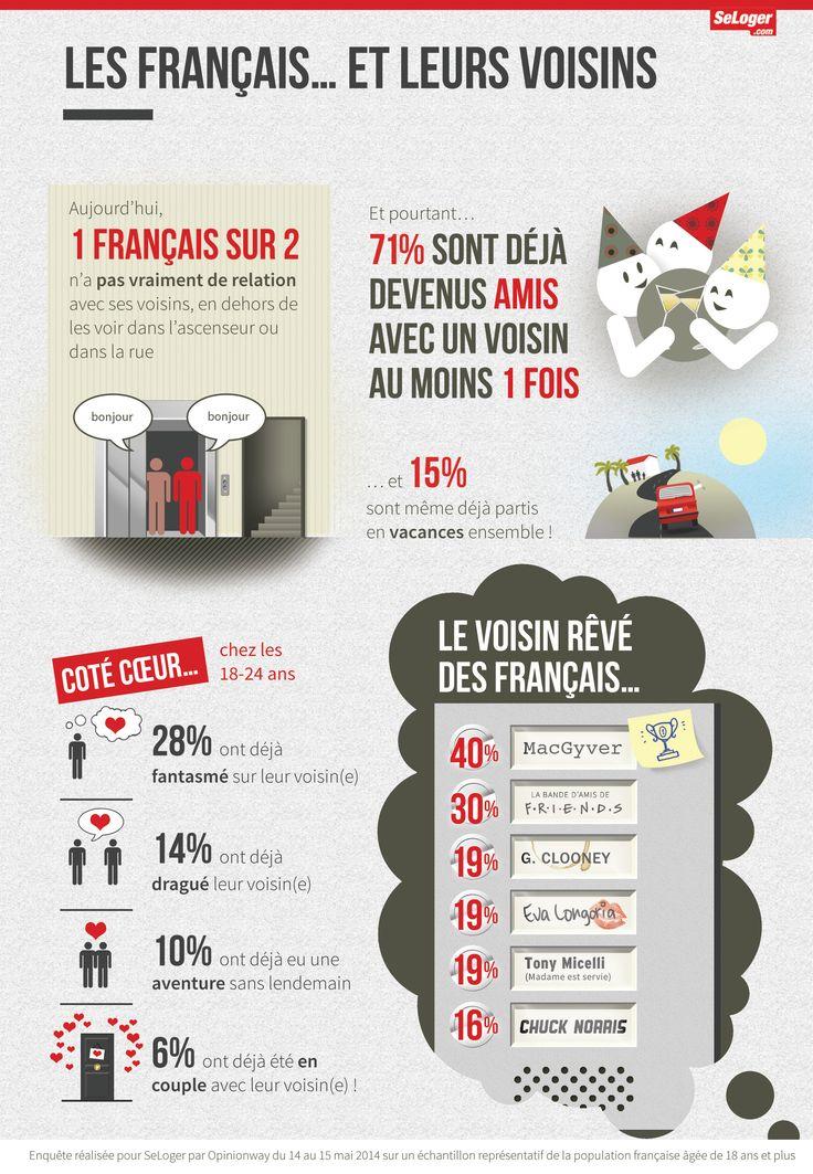 Les français et leurs #voisins : #logement #habitat #communauté