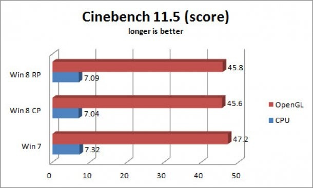 Windows 8 vs Windows 7: sfida a colpa di benchmark