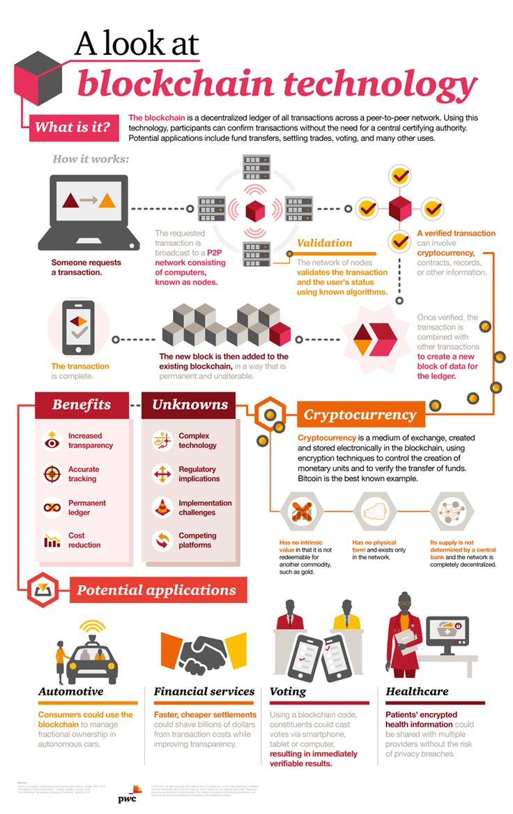 A Look AT Blockchain Technology – What is Blockchain? – Info …   – Advertising & Marketing Misc.