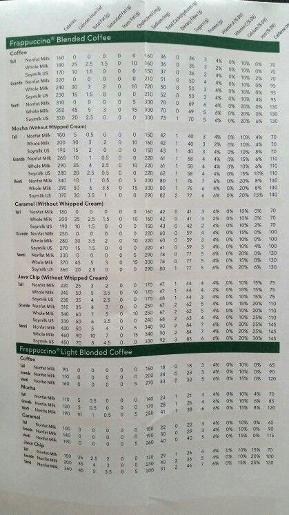 Starbucks nutrition info