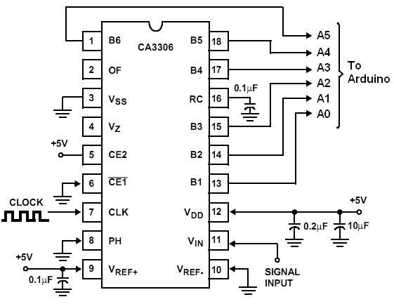 how to work with the adc unit of an avr micro controller