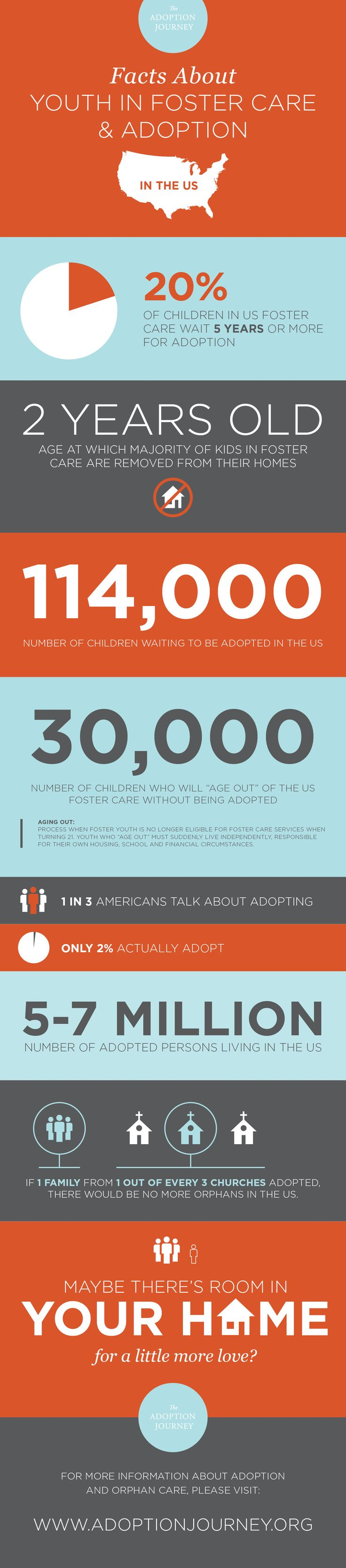 Foster Care Youth & Orphan Care Stats WOW! I can't believe 1 in 3 Americans talk about adopting and only 2% actually do!