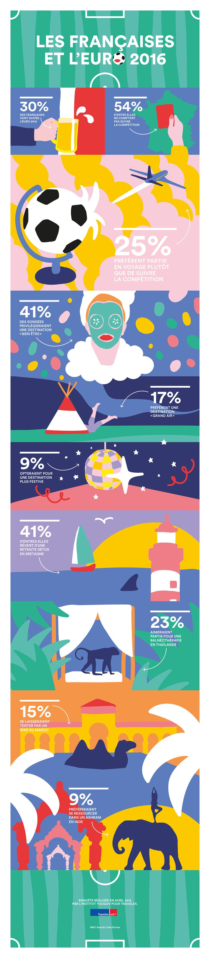 Infographics & illustrations on Behance