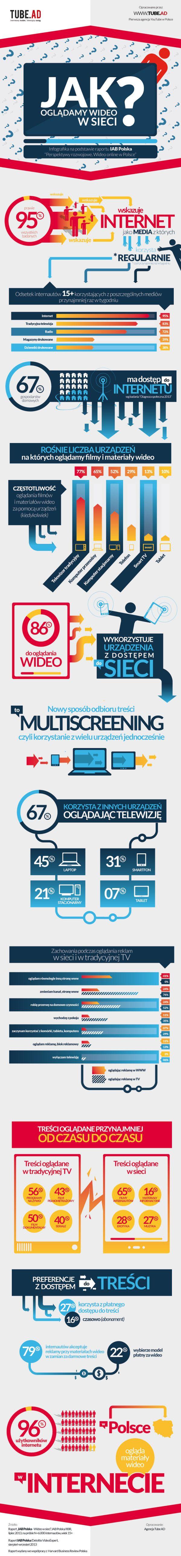 Jak oglądamy wideo w sieci? - #infografika Tube.AD - NowyMarketing