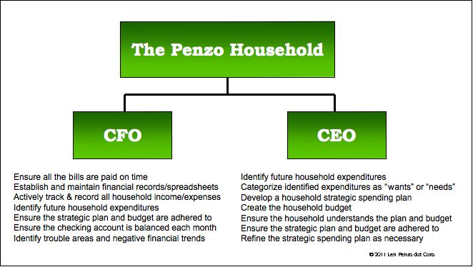 How to run our household finances like a business: CFO & CEO Responsibilities.