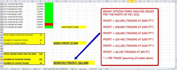 Best binary options brokers 2012