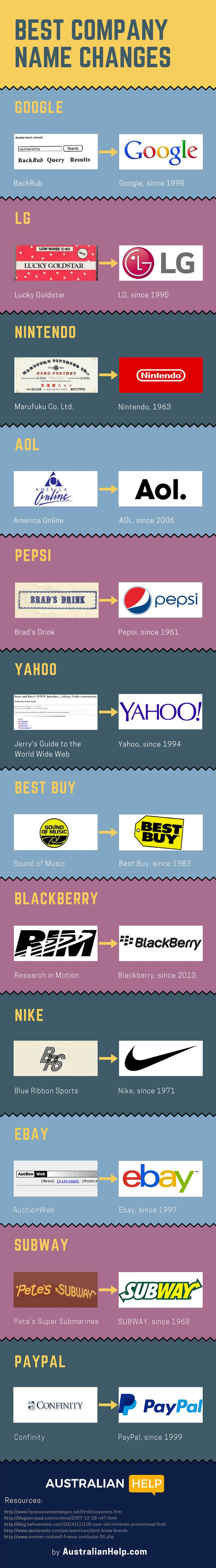 Best Company Name Changes #Infographic #Business