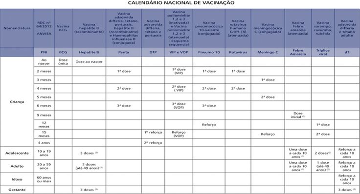 tabela de vacinas