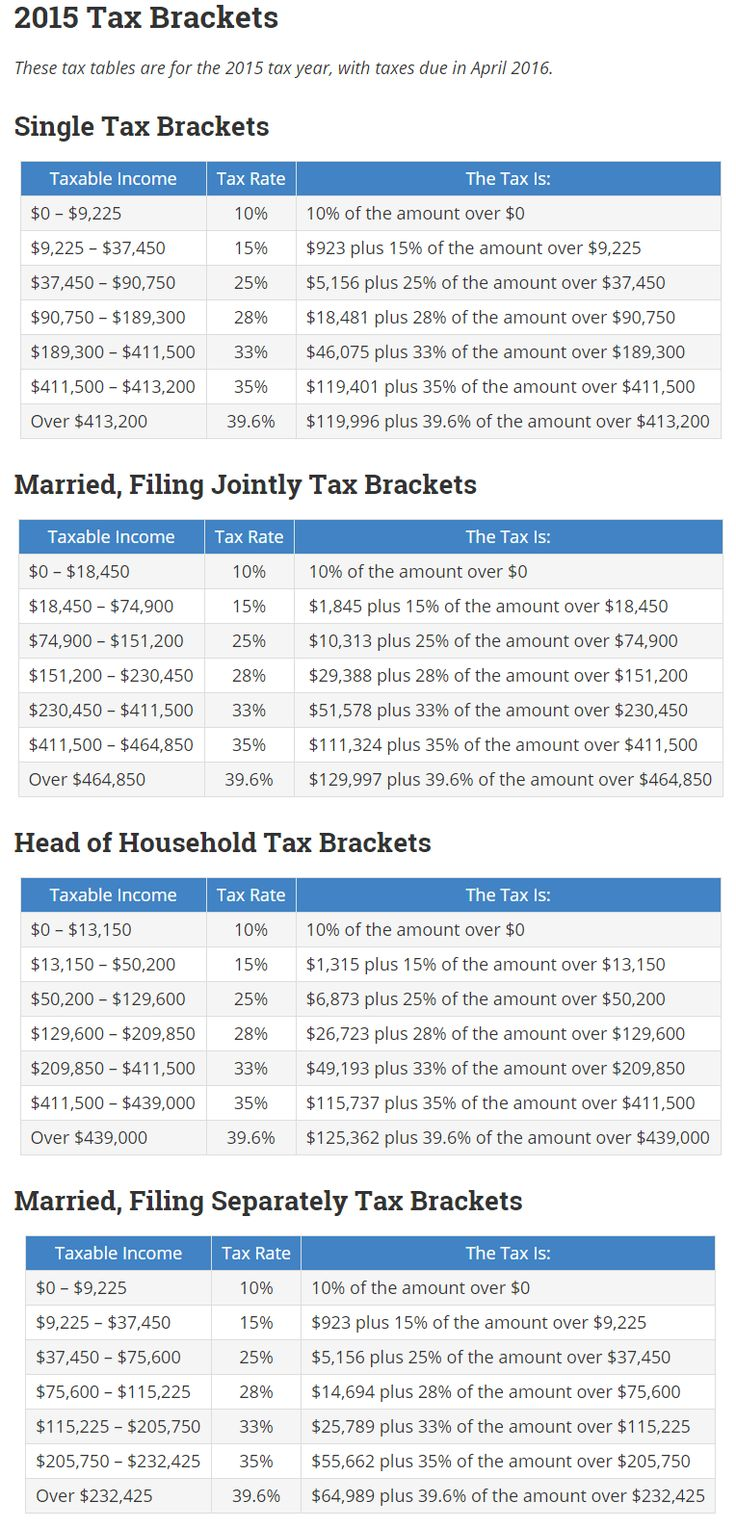 2015 Federal Income Tax Brackets