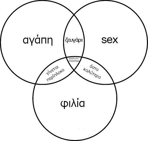 Η αγάπη, το sex και η φιλία είναι τρεις κύκλοι της ζωής που δεν είναι απαραίτητο να αλληλοκαλύπτονται. Δείτε τι ισχύει, όταν αυτό συμβεί! Το έχετε σκεφτεί;