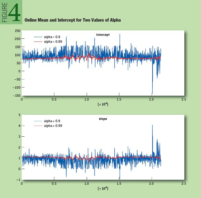 Online Algorithms in High-frequency Trading
