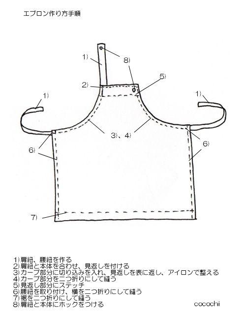 エプロンの作り方   事前準備   ・型紙をつくる ・本体、別布をそれぞれ裁つ    作り方手順   1)肩紐、腰紐を作る 2)肩紐と本体を合わせ、見返しを付ける 3)カーブ部分に切り込みを入れ、見返しを表に返し、アイロンで整える 4)カーブ部分を二つ折りにして縫う 5)見返し部分にステッチ 6)腰紐を取り付け、横を二つ折りにして縫う 7)裾を二つ折りにして縫う 8)肩紐と本体にホックをつける     使用した生地   今回はマリメッコのミニウニッコと帆布を組み合わせて作りました。  薄手の生地を使うとき、見返しや紐に厚地の生地を使うと形が綺麗になりますよ♡