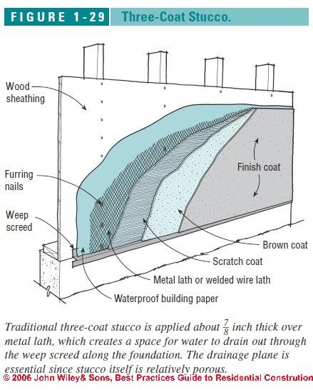 Stucco Wall Construction : Best metal lath accessories for stone stucco images