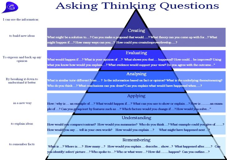 Best 25 Critical Thinking Quotes Ideas On Pinterest: 25+ Best Ideas About Blooms Taxonomy Questions On