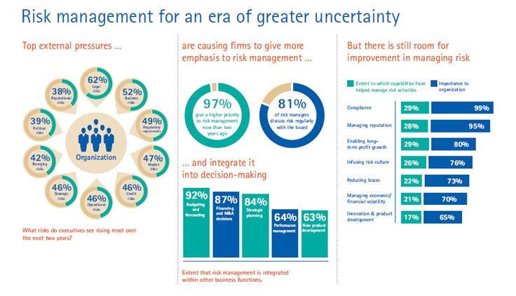Accenture-Risk-Management-Era-Greater-Uncertainty Risk and - business risk assessment
