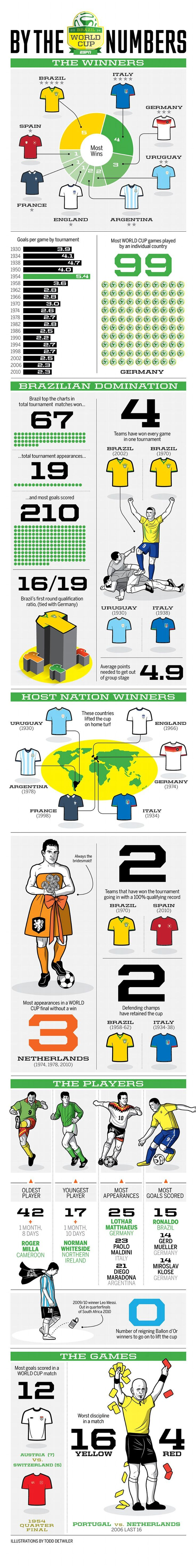 World Cup: Facts and Figures Infographic | Business On Market St.