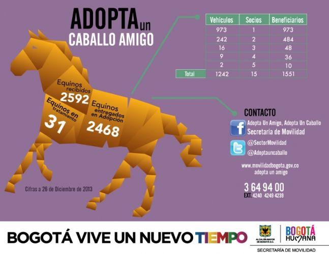 Sustitución de Vehículos de Tracción Animal - Secretaria Distrital de Movilidad