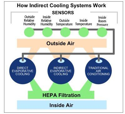 Warehouse Air Conditioning #air #conditioning, #cooling, #evaporative #cooling, #energy #savings, #energy #efficient http://law.nef2.com/warehouse-air-conditioning-air-conditioning-cooling-evaporative-cooling-energy-savings-energy-efficient/  # Revolutionary Indirect Evaporative Process Controls Temperature, Humidity, and Air Quality for 80% Less Energy Than Traditional Air Conditioning Get huge instant energy rebates to offset the cost of installation! Here's the secret: traditional air…