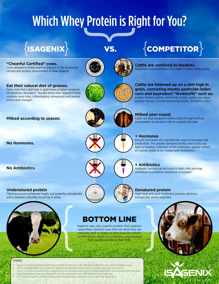 17 Best Images About Isagenix The Good Stuff On