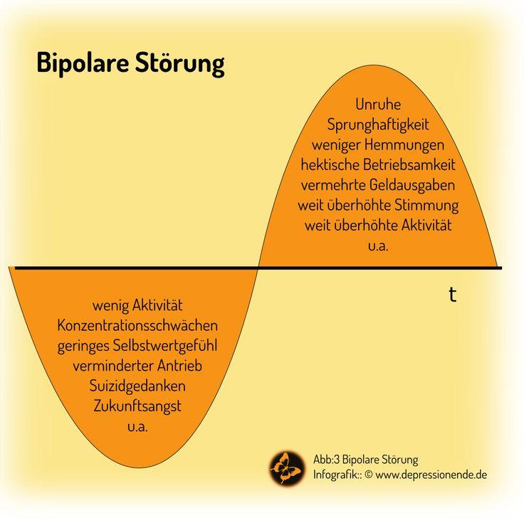 Bipolare Störung Depression Symptome Verlauf