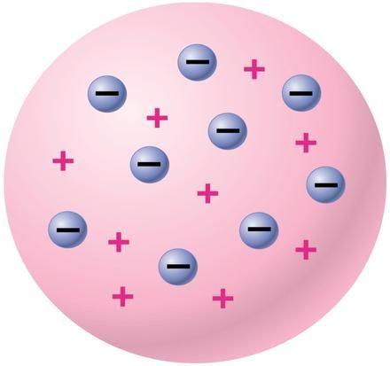 Teori Atom Thomson 1. Atom bukan bagian terkecil dari zat. 2. Atom mempunyai muatan positif yang tersebar merata ke seluruh atom yang dinetralkan oleh elektron-elektron yang tersebar diantara muatan positif. 3. Massa elektron jauh lebih kecil dari massa atom.  Model atom Thomson ini sering disebut roti kismis karena bagian atom seperti kismis yang menempel pada kue.